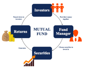 mutual_funds_and_its_types